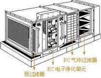 工業型電子空氣淨化機