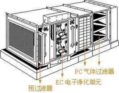 电子空气净化机