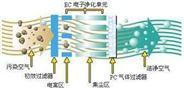 FCT系列风机盘管式电子空气净化机
