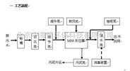 中海恒——MBR中水回用处理工艺及成套设备