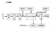 中海恒——MBR中水回用处理工艺及成套雷竞技官网app
